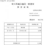 開票速報:埼玉県議会議員一般選挙(平成27年4月12日執行)